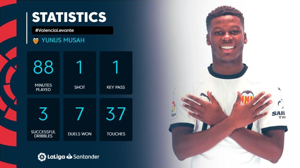 ENG_Yunus Musah's LaLiga debut statistics.jpg